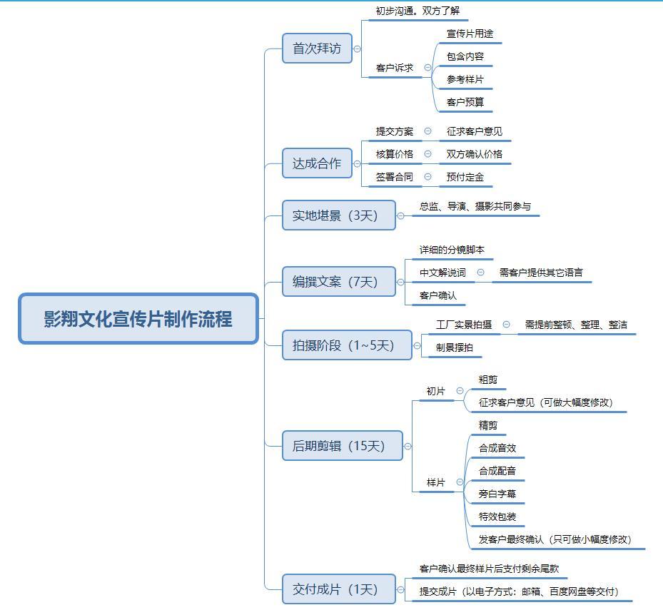 影翔文化宣傳片制作流程.jpg